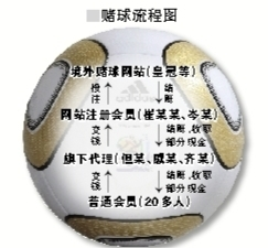 北京破获世界杯最大赌球案赌客等级分明境外下注