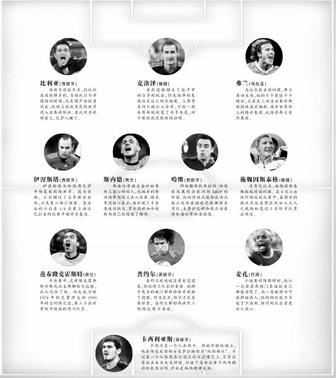 新京报评世界杯最佳阵容西班牙五人克洛泽杀手本色