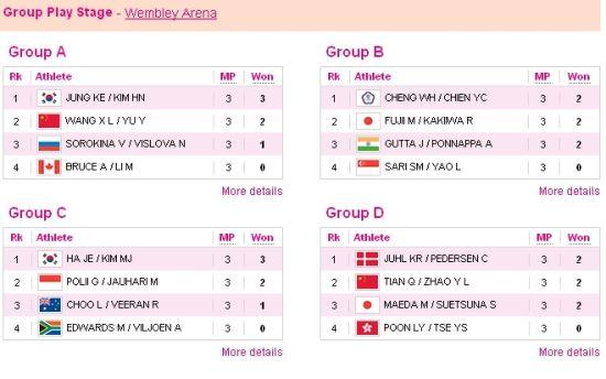女羽双打4个组的战绩结果:每个小组的前2名出线