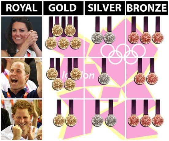 《每日邮报》列举的三位皇族所目睹的英国夺金数