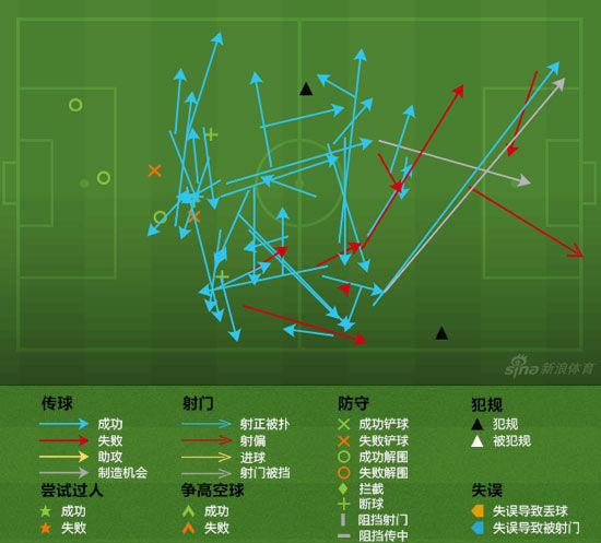 迪亚斯的活动图(进攻从左向右)