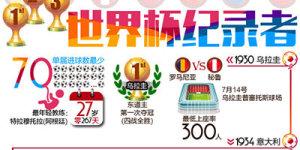 图解世界杯纪录者