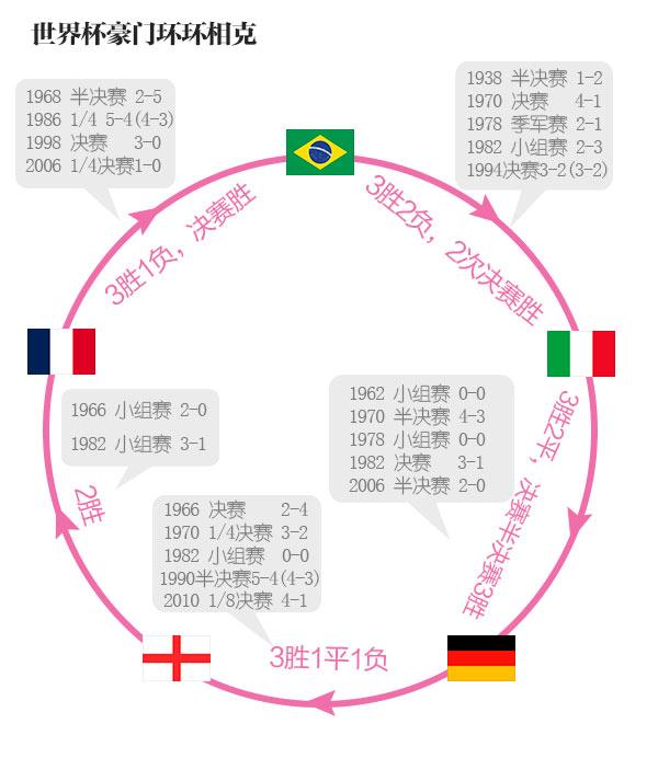 图解:世界杯豪门球队的环环相克