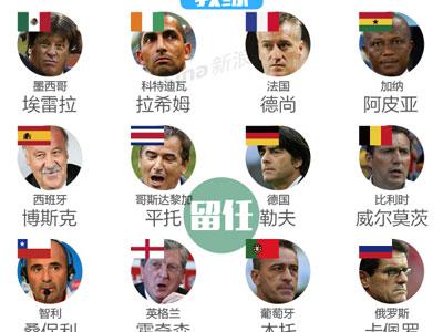 世界杯32强主帅及球星的最终去向