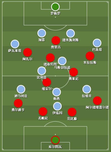 阿根廷和比利时比赛首发