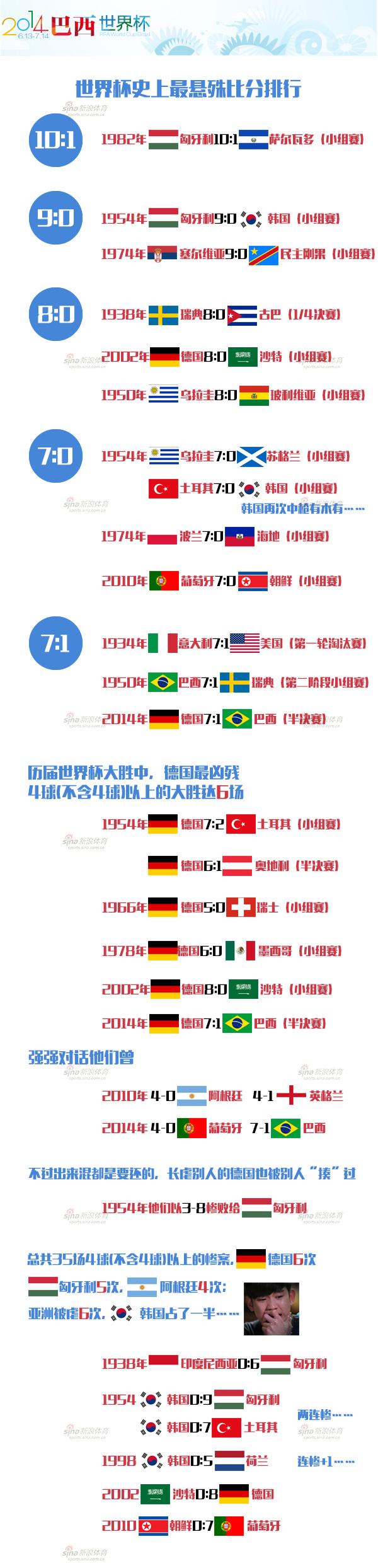 世界杯惨案历史