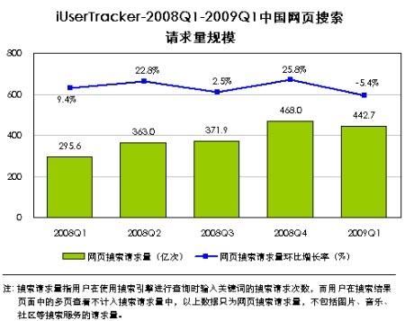 报告称09年一季度网页搜索请求量环比下降