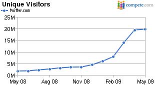 数据显示Twitter独立访问用户数增长停滞(图)