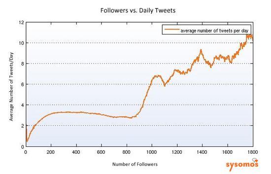 追随者越多所发Tweet也越多