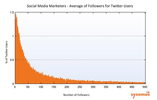 社会化媒体经营者Twitter使用情况