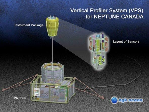 """垂直分析器:这个垂直分析器系统是日本NGK Ocean公司专为""""海王星""""设计和制造的。分析器的""""仪器包""""含有10种不同设备,被拴系在一个海床平台上。在从海床向上方400米的海面移动时,这些仪器将负责监视水柱。"""