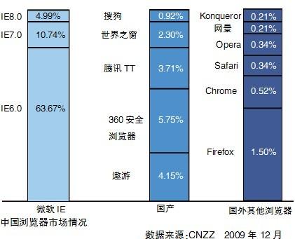 2009年浏览器市场年终盘点
