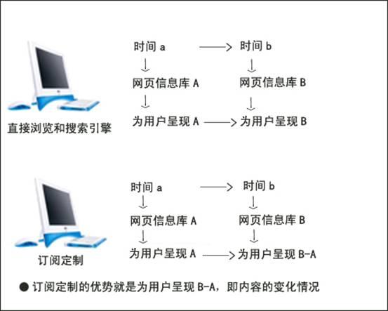 定制:互联网信息获取新方式