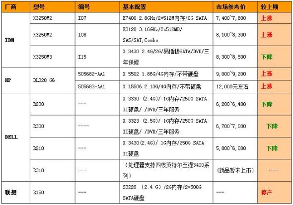 服务器价格指导:6月单路机架产品选购