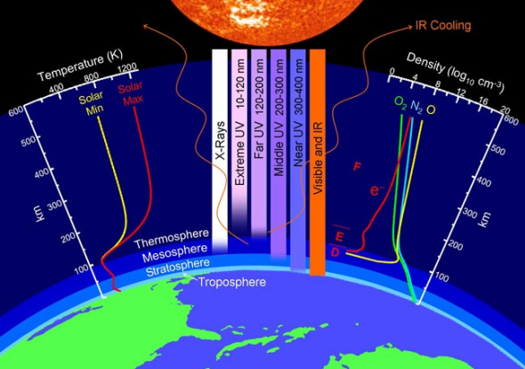 """地球的一个上层大气层最近以出人意料的规模发生""""塌陷"""",规模之大令科学家百思不得其解"""