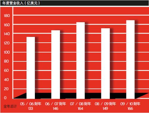 收入证明范本_揭秘朝鲜人民真实收入_营业收入岁入