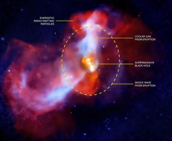 这幅合成图片标注出此次喷发的不同要素,包括冲击波和位于M87星系中部的超大质量黑洞。