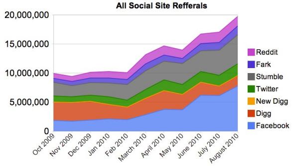 Digg模式也要退出互联网舞台? 微新闻