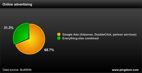 投放谷歌广告的网站在全球所有投放广告的网站中的占比