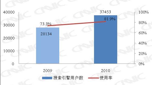 图 19 2009.12-2010.12搜索引擎用户数及使用率