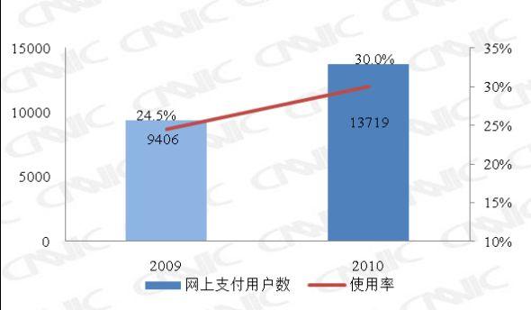 图 22 2009.12-2010.12网上支付用户数及使用率