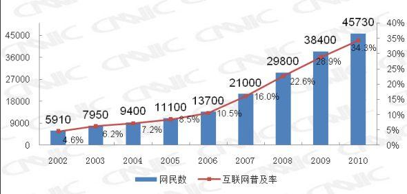 图 1中国网民规模与普及率