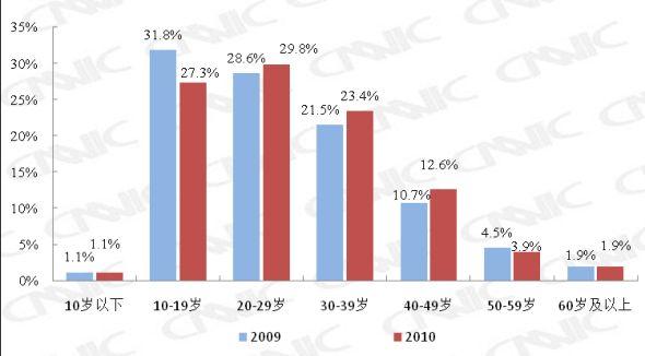 图 9 2009.12-2010.12网民年龄结构