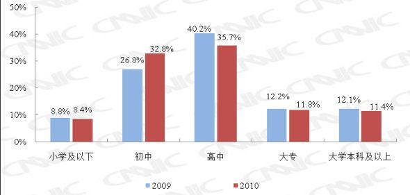 图 11 2009.12-2010.12网民职业结构