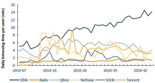 从浏览时长来看,新浪微博在中国微博产品中占据优势
