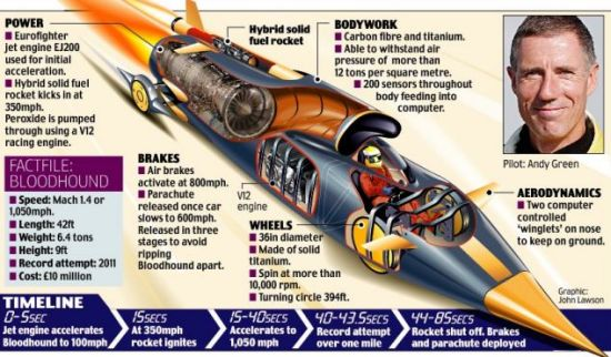 """人们希望这辆经历3年设计完成的""""超级汽车""""将能在预计于2012年晚些时候进行的尝试中,一举打破陆地行驶速度记录。"""