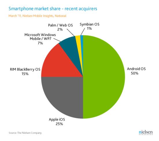 各大智能手机操作系统市场份额