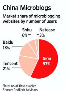 一季度新浪微博占据57%国内微博用户量