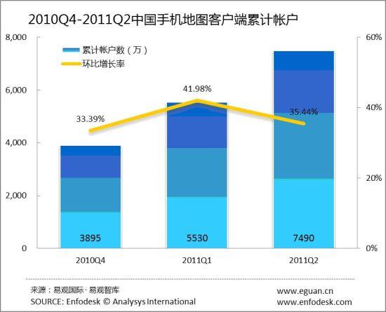 2010Q4-2011Q2中国手机地图客户端累计账户