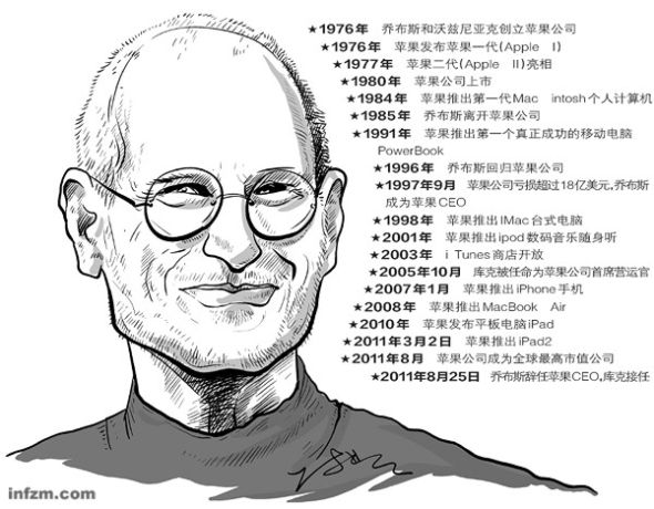 喬布斯剛創業時斥責IBM為獨裁者。而他自己亦是這一脾性。他的專斷讓他吃了大虧,卻又塑造出了一個全新的喬布斯 (CFP/圖)