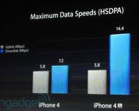 iPhone 4S支持HSPDA