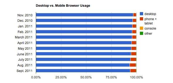 PC与移动浏览器全球份额对比
