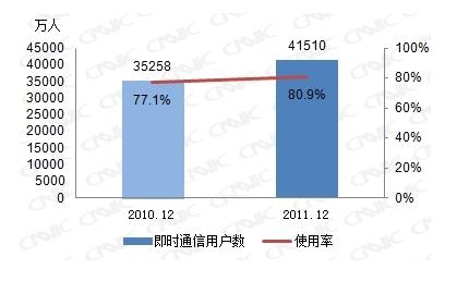 图 26 2010-2011即时通信用户数及使用率
