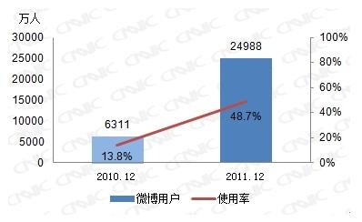 图 28 2010-2011微博用户数及使用率