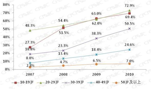 图 2 2007-2010年中国各年龄段人群互联网普及率