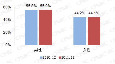 图 9 2010.12-2011.12网民性别结构