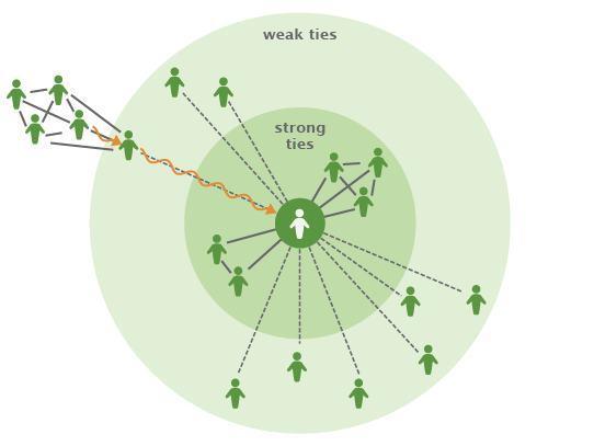 """图1:我们都与一个强关系构成的核心群联系,并与群中的人频繁交流,同时还存在联系不频繁的弱关系。格兰诺维特有关""""弱关系的力量""""的假设是:弱关系促成了不同群之间的信息流动。"""
