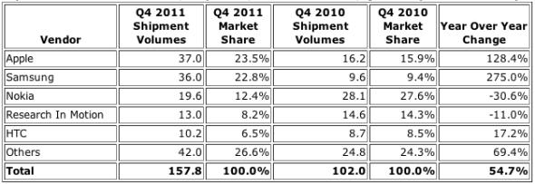 2011年全球前五大手机厂商出货量及市占情况