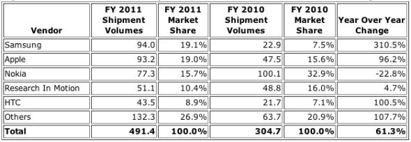 2011全年全球前五大手机厂商业务情况
