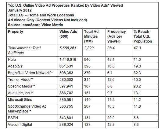 在美国视频广告市场中,Hulu仍处于绝对领先地位
