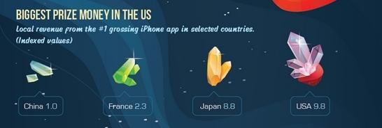 """按指数计算,美国是手机应用最""""吸金""""的国家"""