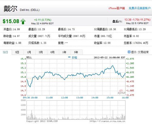 戴尔一季业绩及预期令华尔街失望 盘后大跌11%