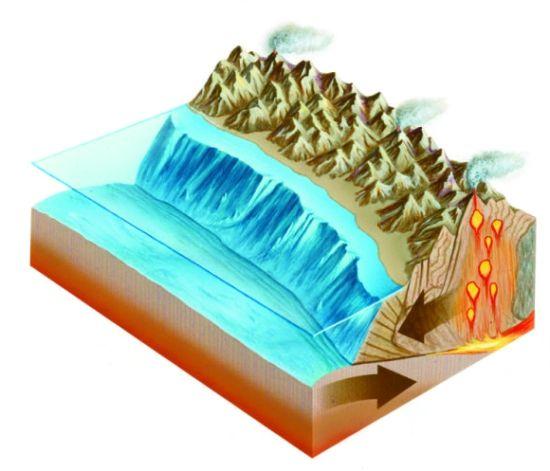 当较薄、密度较大的海洋板块滑到较厚、密度较小的大陆板块下方时,强烈的地震或火山爆发就会发生。