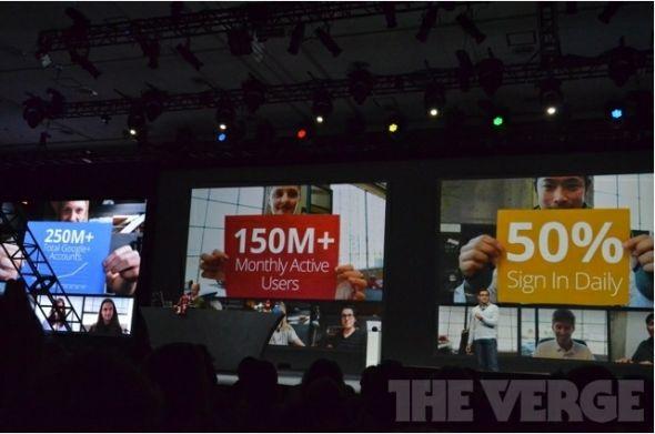Google+用户总数达2.5亿 月活跃用户1.5亿