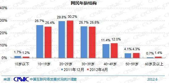 图 10 2011.12-2012.6网民年龄结构