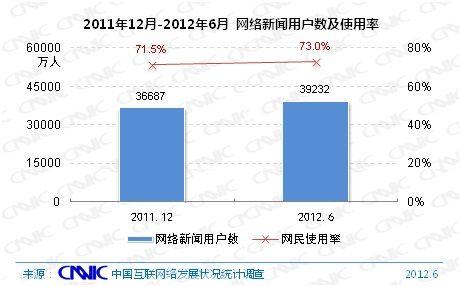图 20 2011.12-2012.6年网络新闻用户数及网民使用率